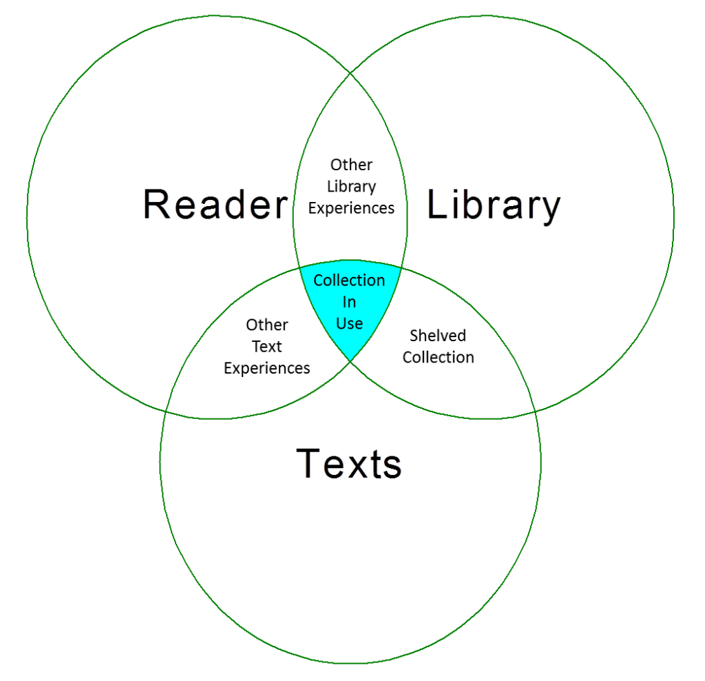 Reader Library Texts 1024x988 Availability: Handouts and Slide Set